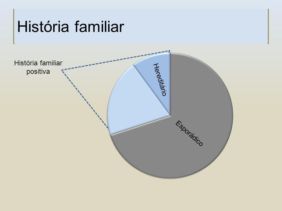História familiar História familiar positiva Hereditário Esporádico