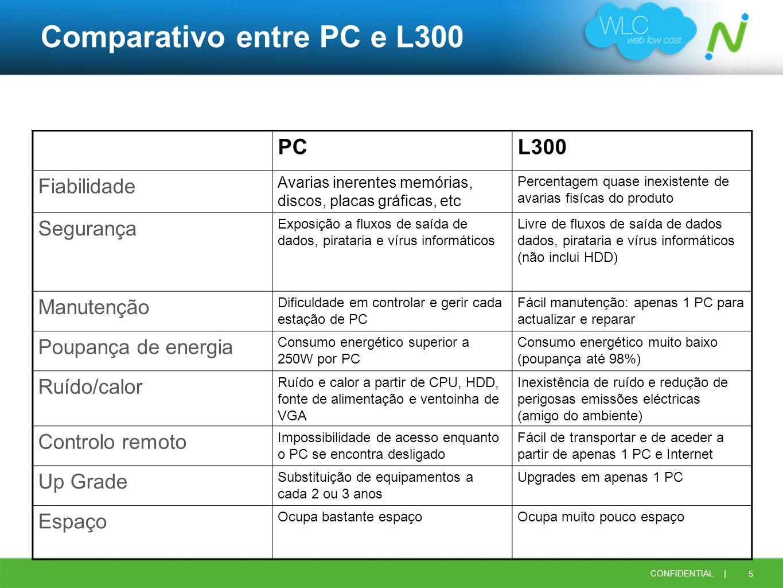 Comparativo entre PC e L300