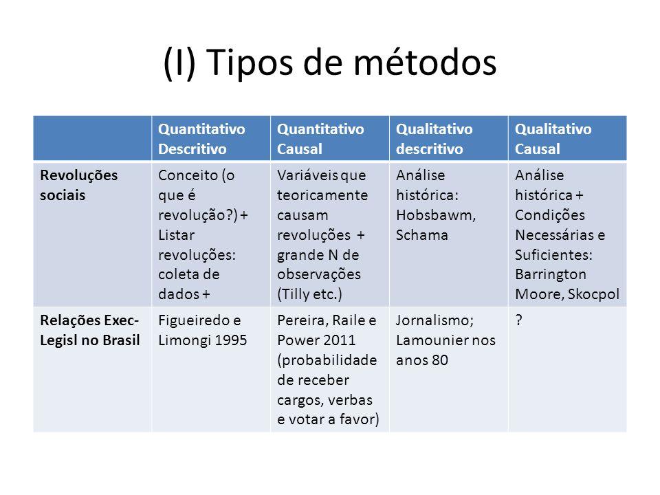 (I) Tipos de métodos Quantitativo Descritivo Quantitativo Causal