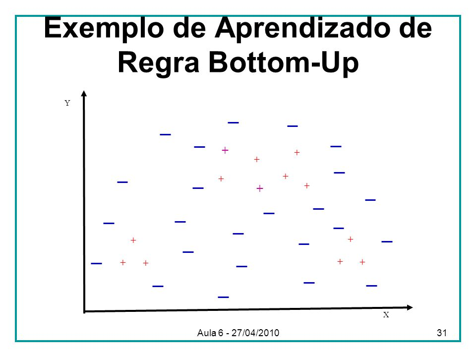 Exemplo de Aprendizado de Regra Bottom-Up