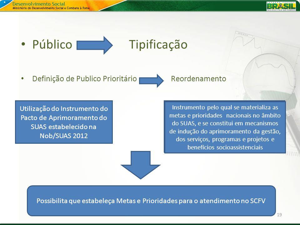 Público Tipificação Definição de Publico Prioritário Reordenamento