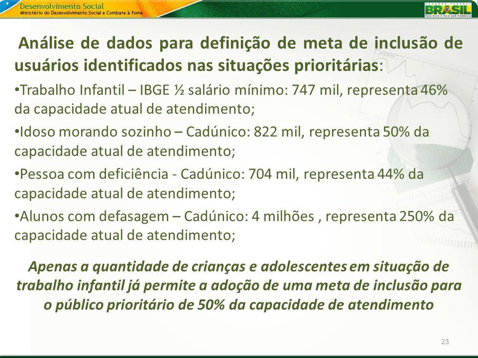 Análise de dados para definição de meta de inclusão de usuários identificados nas situações prioritárias: