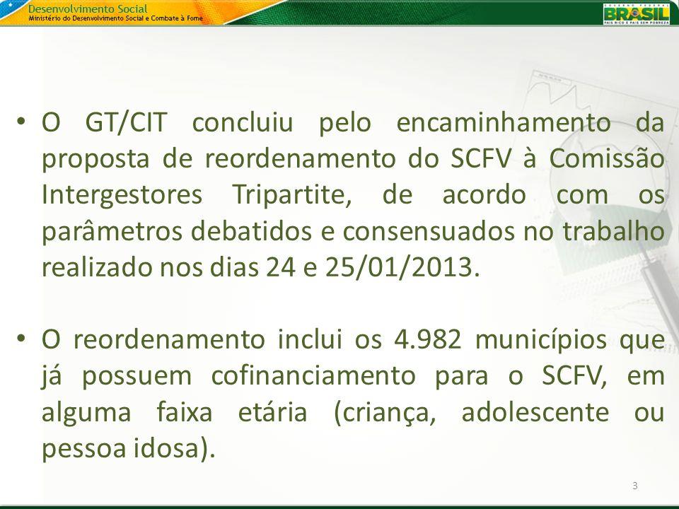 O GT/CIT concluiu pelo encaminhamento da proposta de reordenamento do SCFV à Comissão Intergestores Tripartite, de acordo com os parâmetros debatidos e consensuados no trabalho realizado nos dias 24 e 25/01/2013.