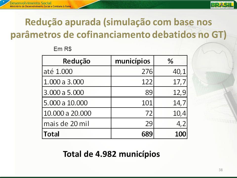 Redução apurada (simulação com base nos parâmetros de cofinanciamento debatidos no GT)