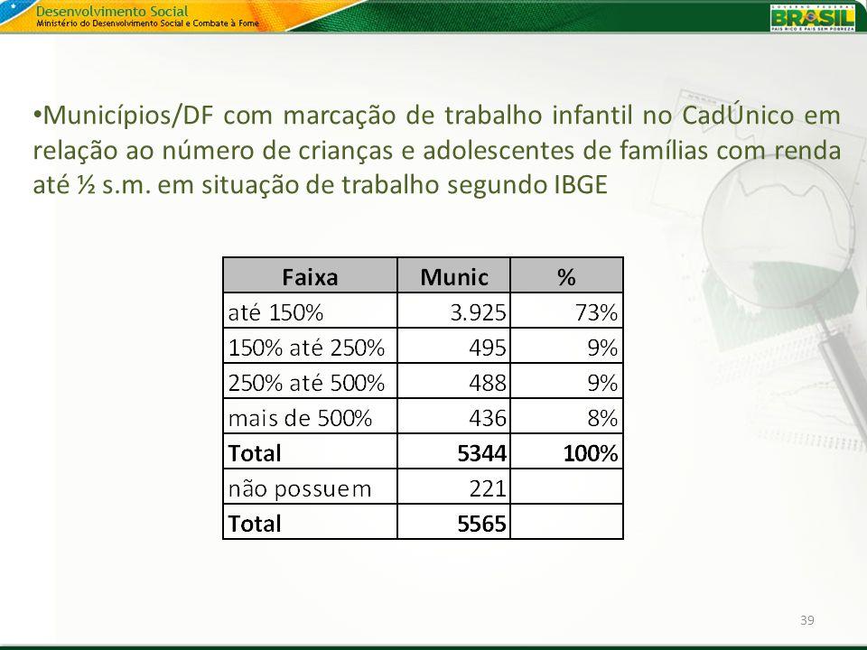 Municípios/DF com marcação de trabalho infantil no CadÚnico em relação ao número de crianças e adolescentes de famílias com renda até ½ s.m. em situação de trabalho segundo IBGE