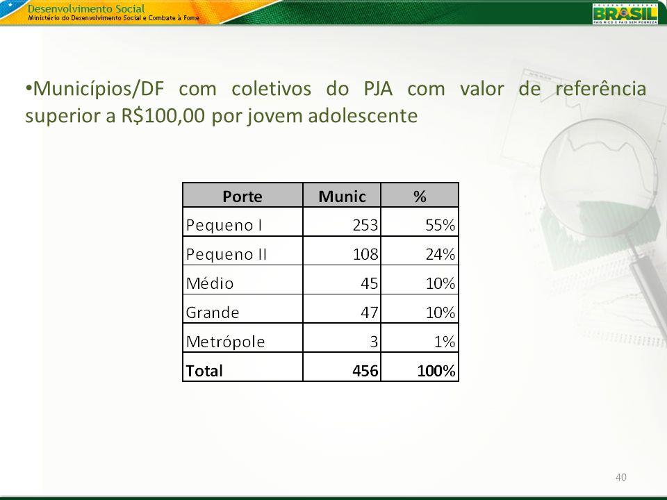 Municípios/DF com coletivos do PJA com valor de referência superior a R$100,00 por jovem adolescente