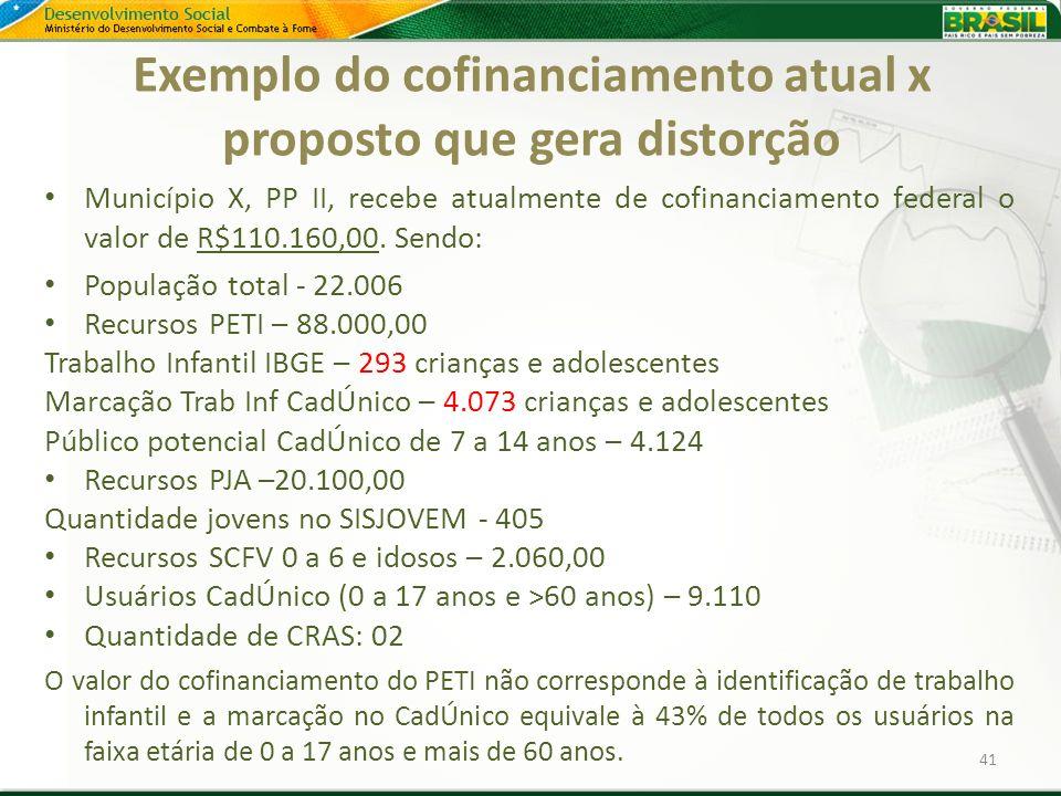 Exemplo do cofinanciamento atual x proposto que gera distorção