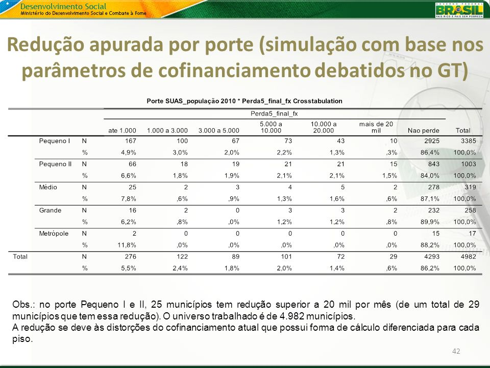 Redução apurada por porte (simulação com base nos parâmetros de cofinanciamento debatidos no GT)