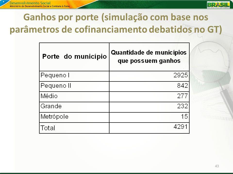 Ganhos por porte (simulação com base nos parâmetros de cofinanciamento debatidos no GT)