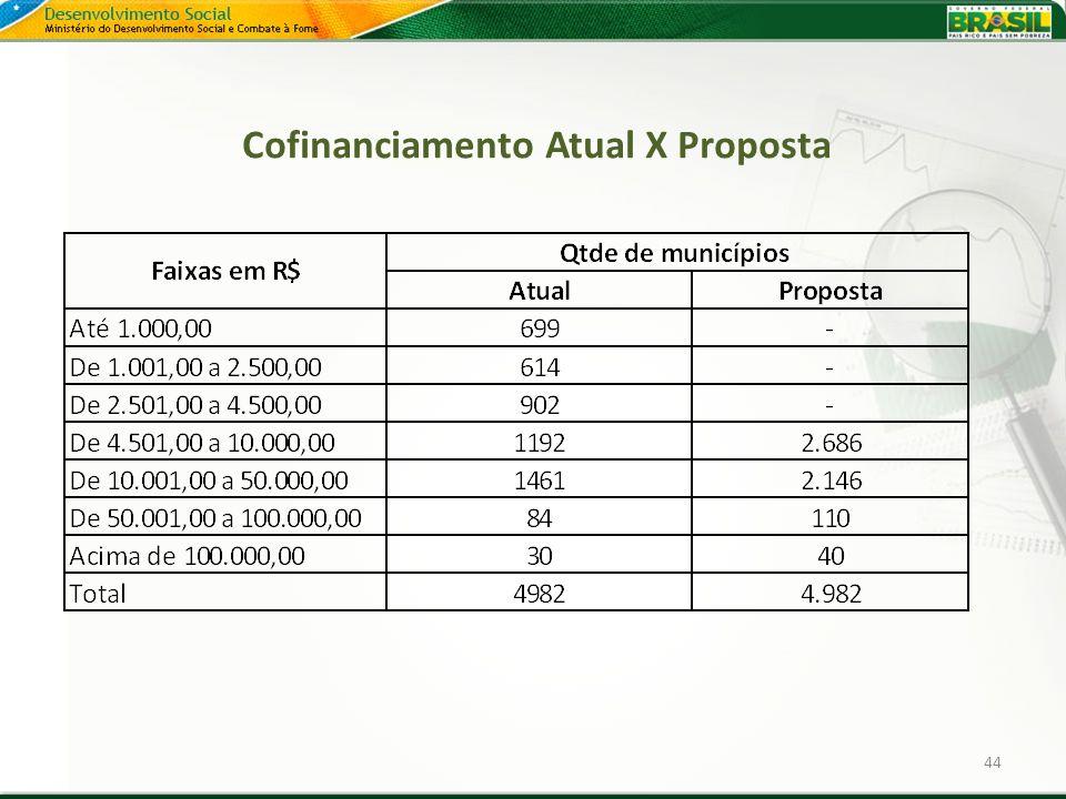 Cofinanciamento Atual X Proposta