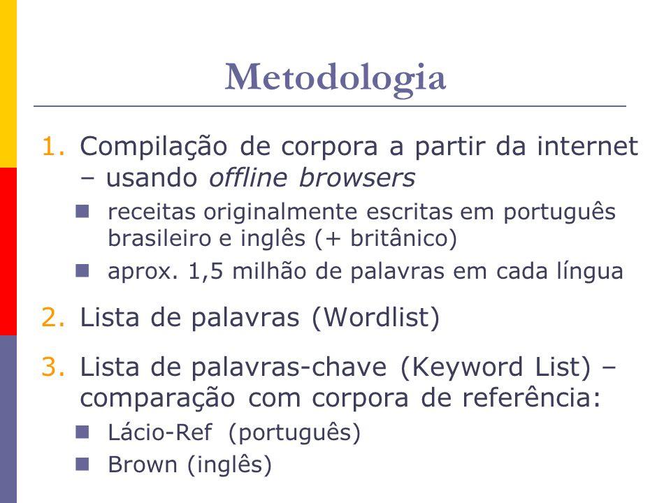 Metodologia Compilação de corpora a partir da internet – usando offline browsers.