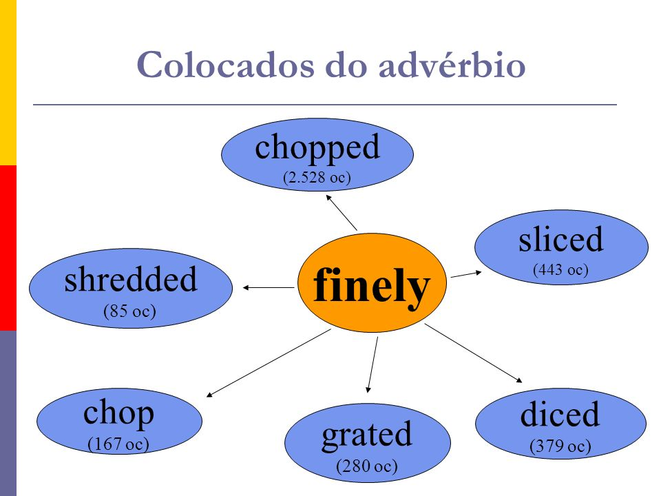 finely Colocados do advérbio chopped sliced shredded chop diced grated