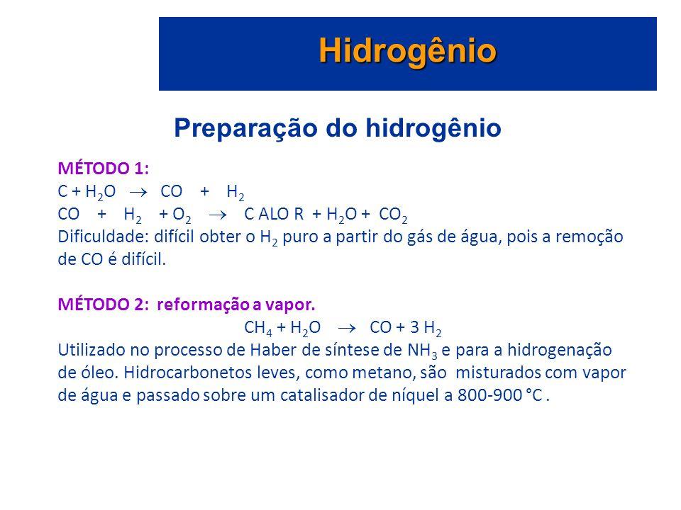 Preparação do hidrogênio