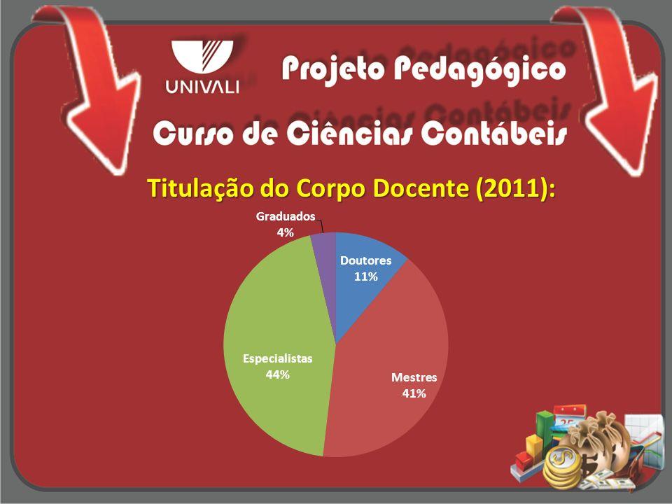Titulação do Corpo Docente (2011):