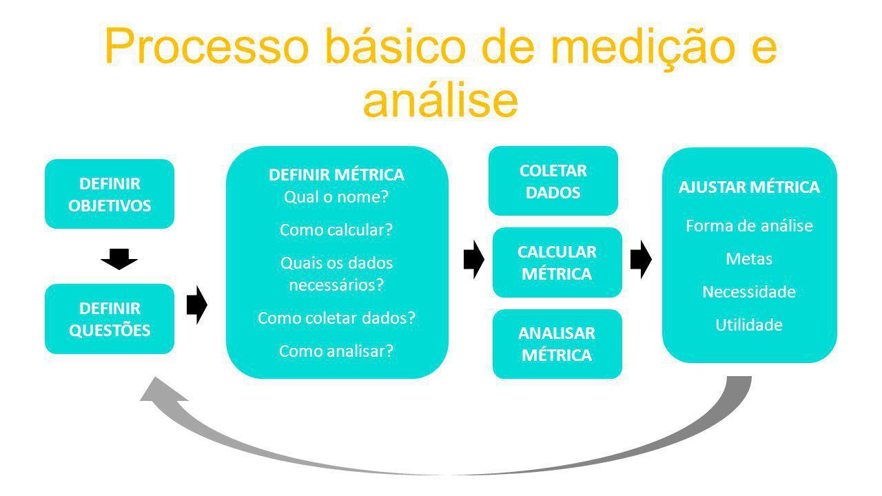 Processo básico de medição e análise