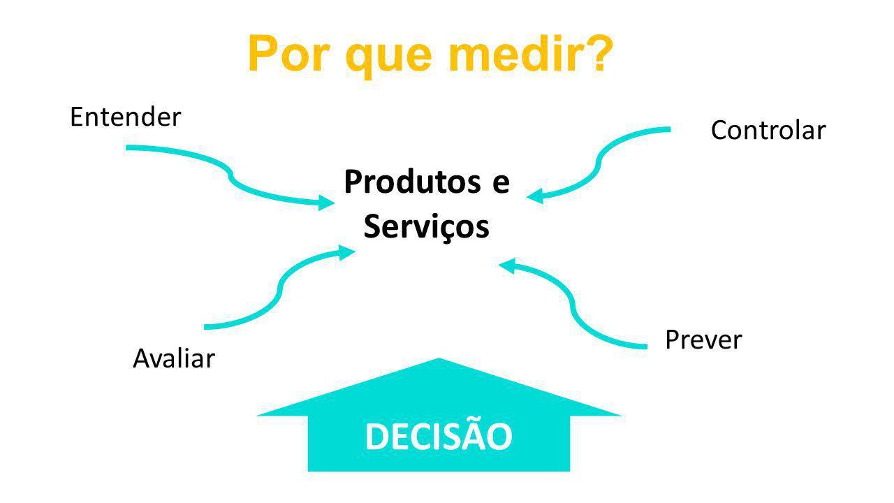Por que medir DECISÃO Produtos e Serviços Entender Controlar Prever