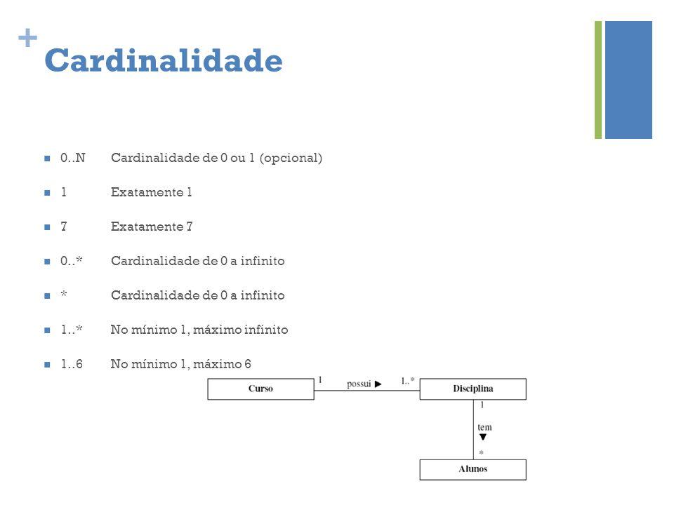 Cardinalidade 0..N Cardinalidade de 0 ou 1 (opcional) 1 Exatamente 1