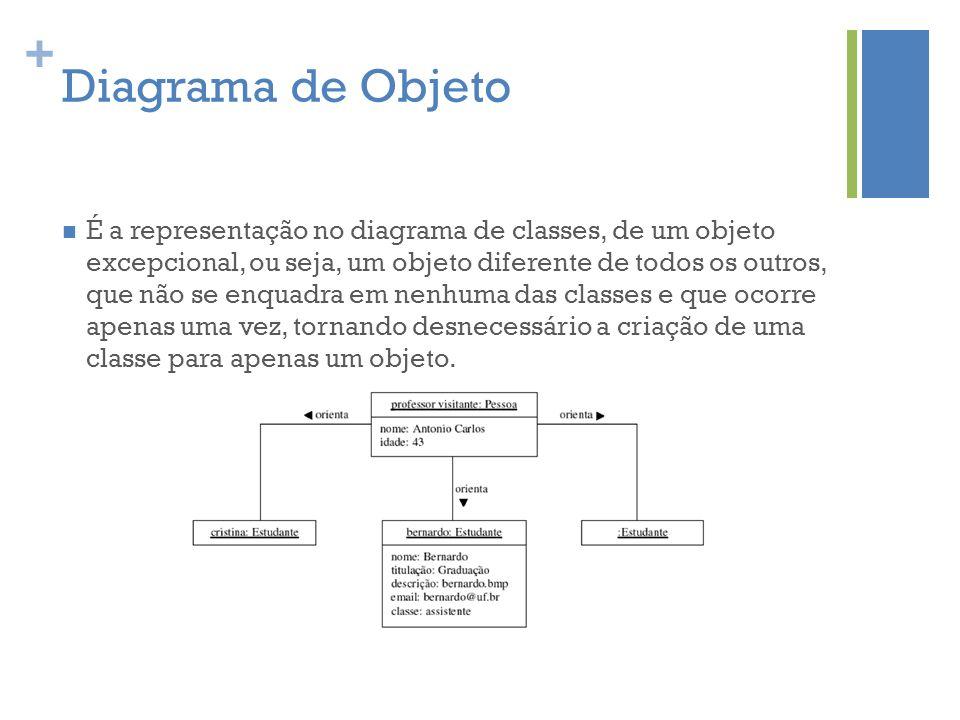 Diagrama de Objeto