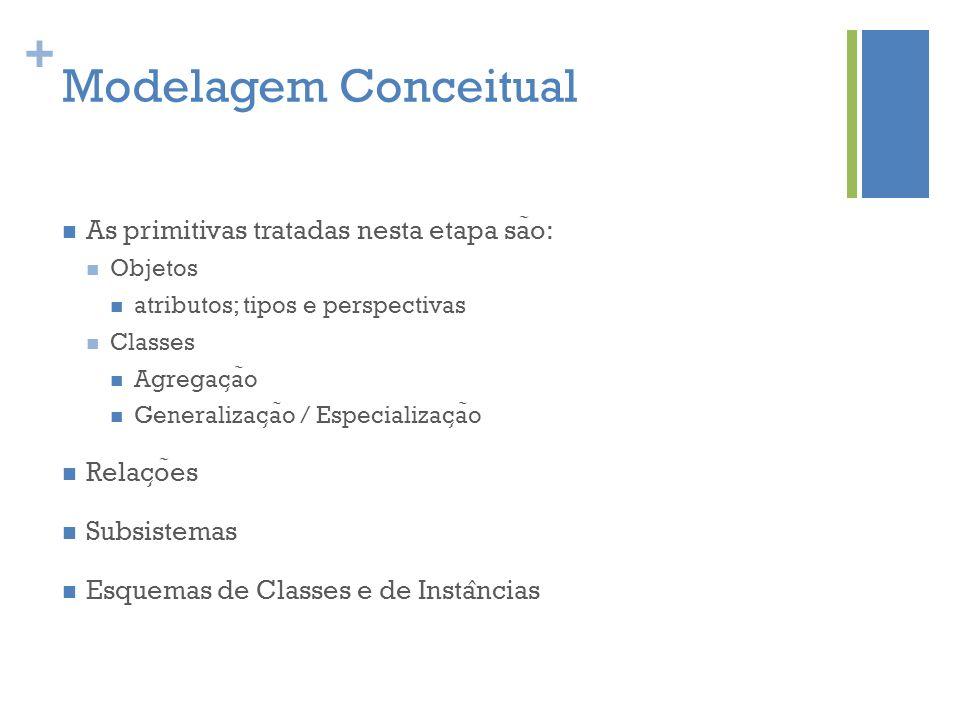 Modelagem Conceitual As primitivas tratadas nesta etapa são: