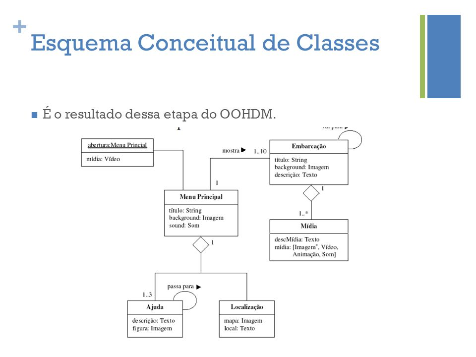 Esquema Conceitual de Classes