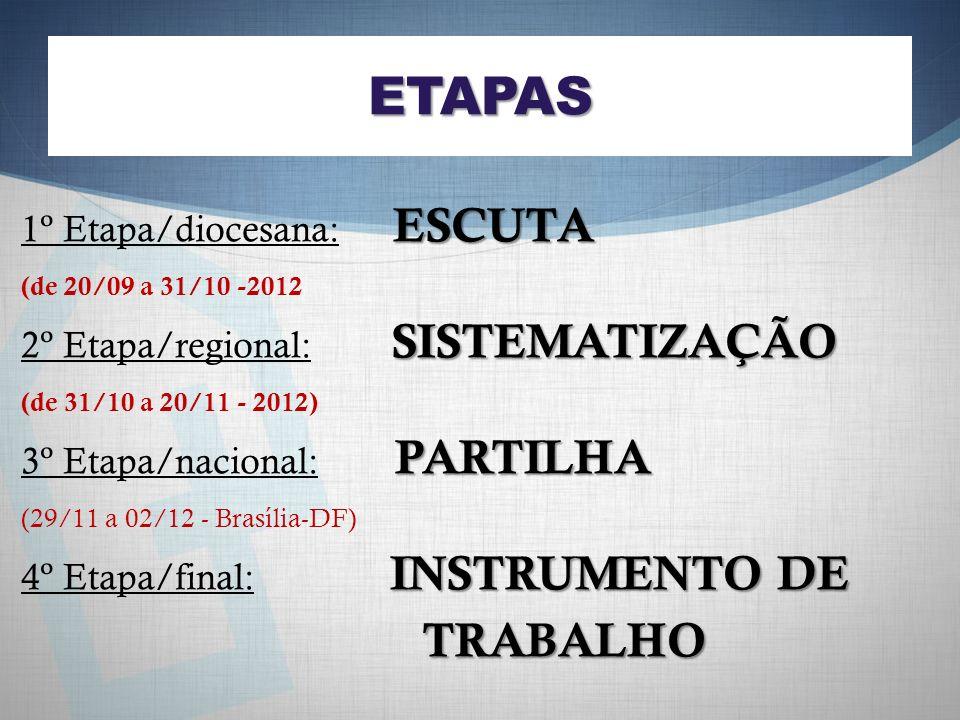 ETAPAS TRABALHO 1º Etapa/diocesana: ESCUTA