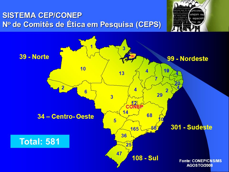 Total: 581 SISTEMA CEP/CONEP No de Comitês de Ética em Pesquisa (CEPS)