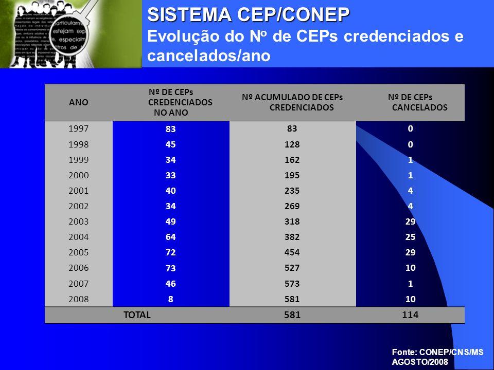 Nº DE CEPs CREDENCIADOS Nº ACUMULADO DE CEPs CREDENCIADOS