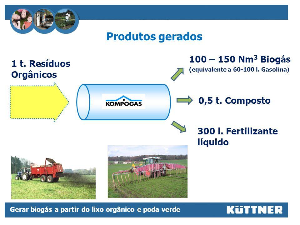 Produtos gerados 100 – 150 Nm3 Biogás 1 t. Resíduos Orgânicos