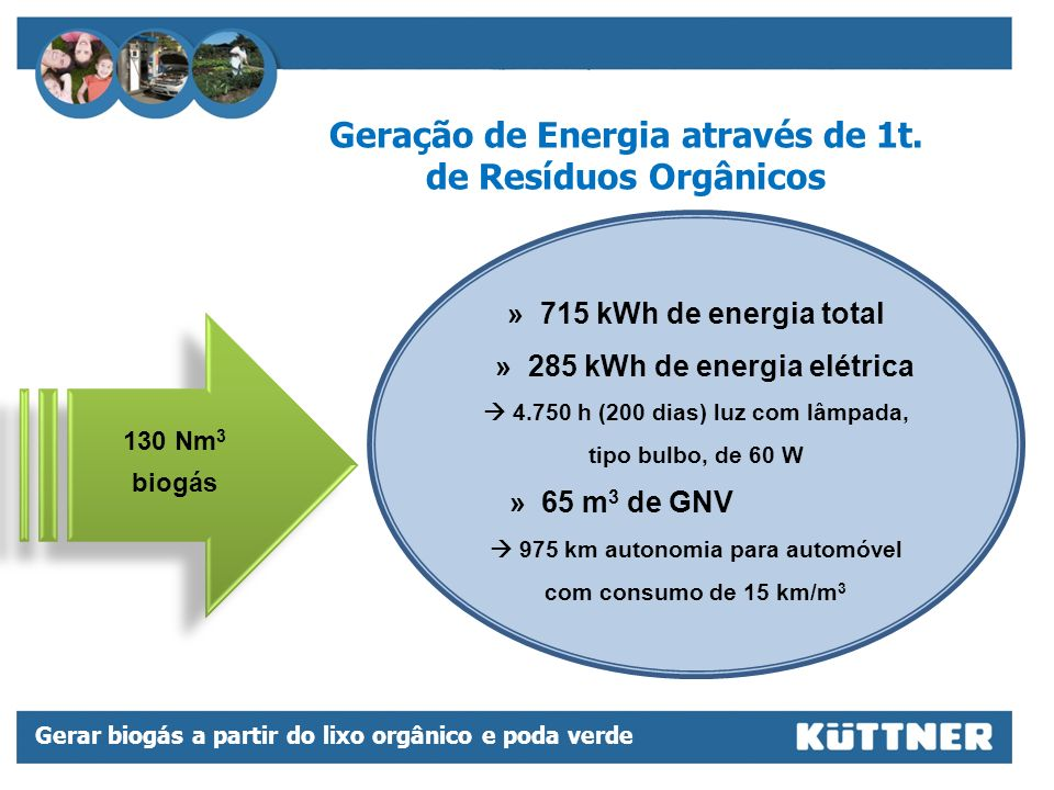 Geração de Energia através de 1t. de Resíduos Orgânicos