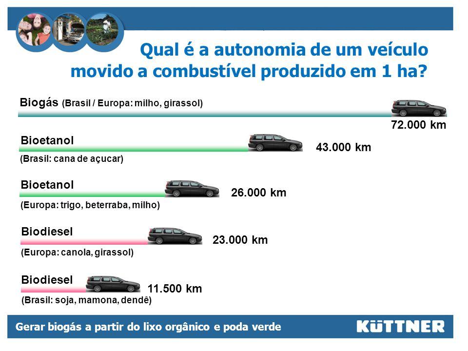 Qual é a autonomia de um veículo