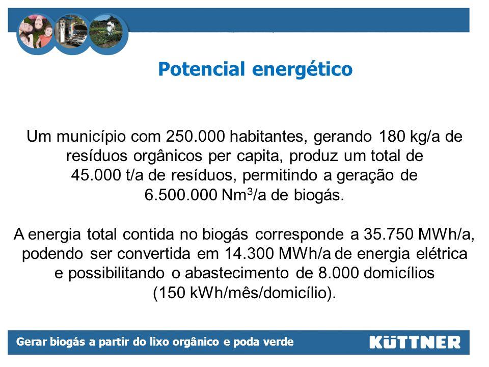 Potencial energético Um município com 250.000 habitantes, gerando 180 kg/a de resíduos orgânicos per capita, produz um total de.