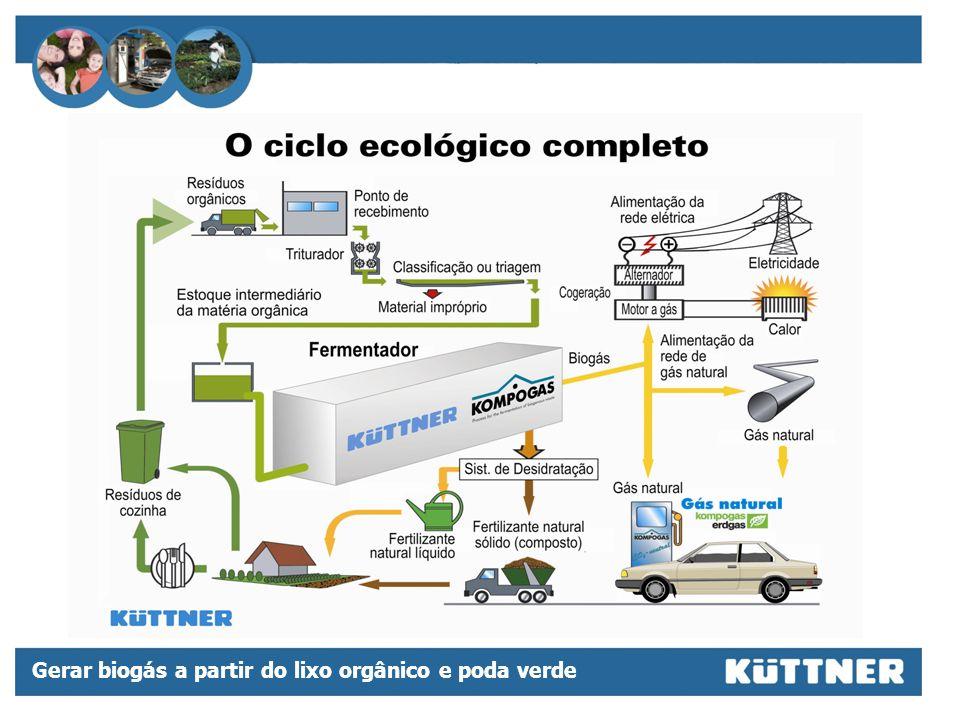 Gerar biogás a partir do lixo orgânico e poda verde