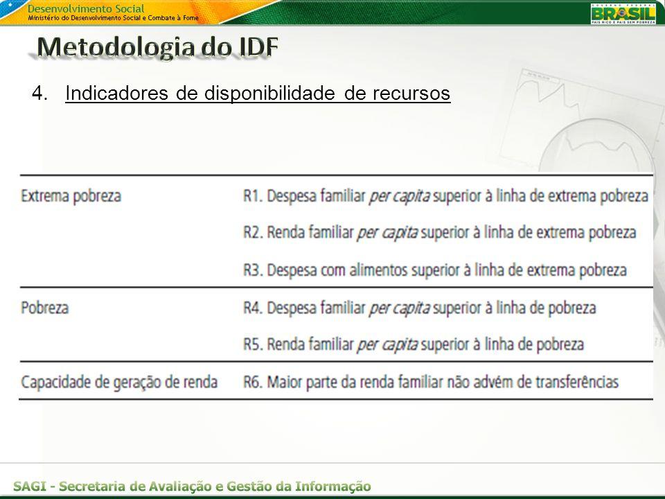 Metodologia do IDF Indicadores de disponibilidade de recursos