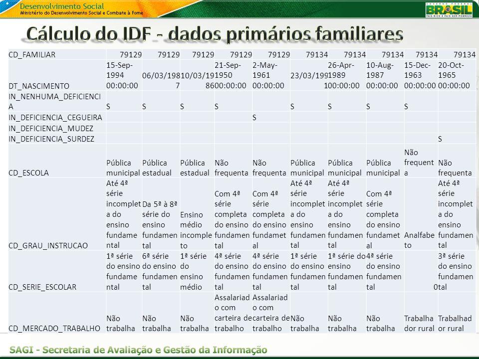 Cálculo do IDF - dados primários familiares