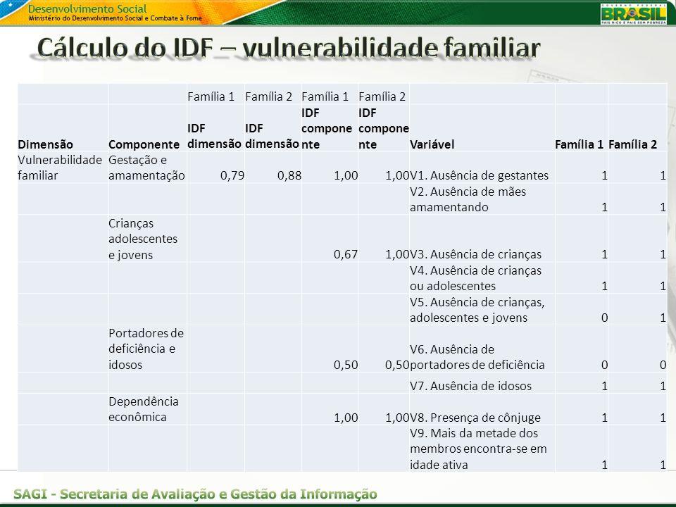 Cálculo do IDF – vulnerabilidade familiar