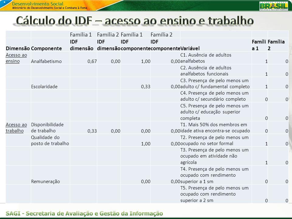 Cálculo do IDF – acesso ao ensino e trabalho