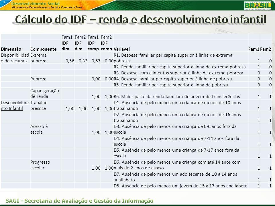 Cálculo do IDF – renda e desenvolvimento infantil