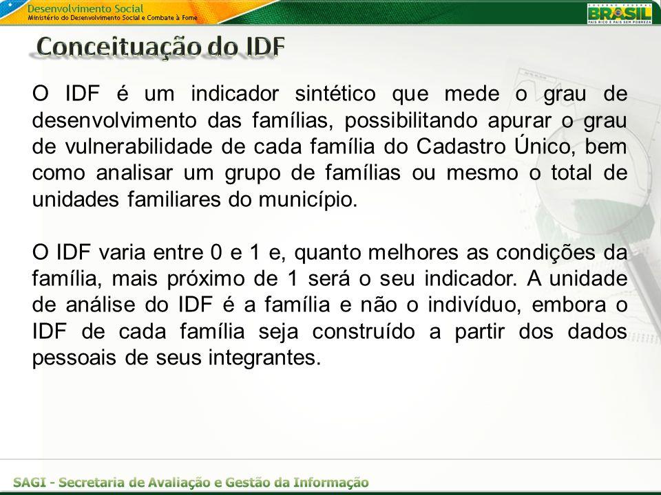 Conceituação do IDF