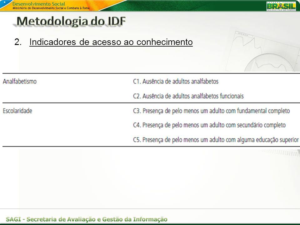Metodologia do IDF Indicadores de acesso ao conhecimento