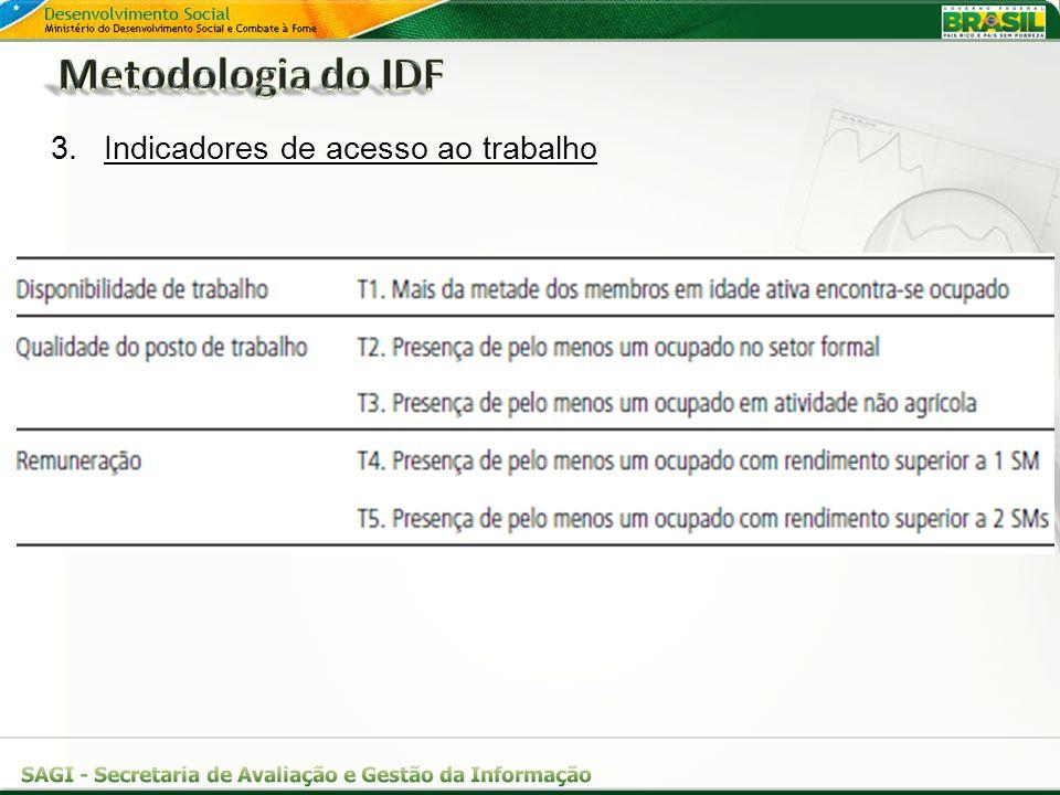 Metodologia do IDF Indicadores de acesso ao trabalho