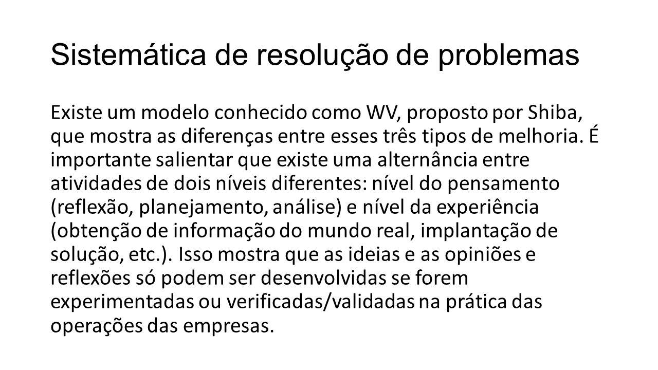 Sistemática de resolução de problemas