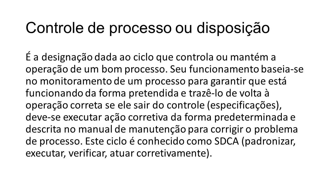 Controle de processo ou disposição