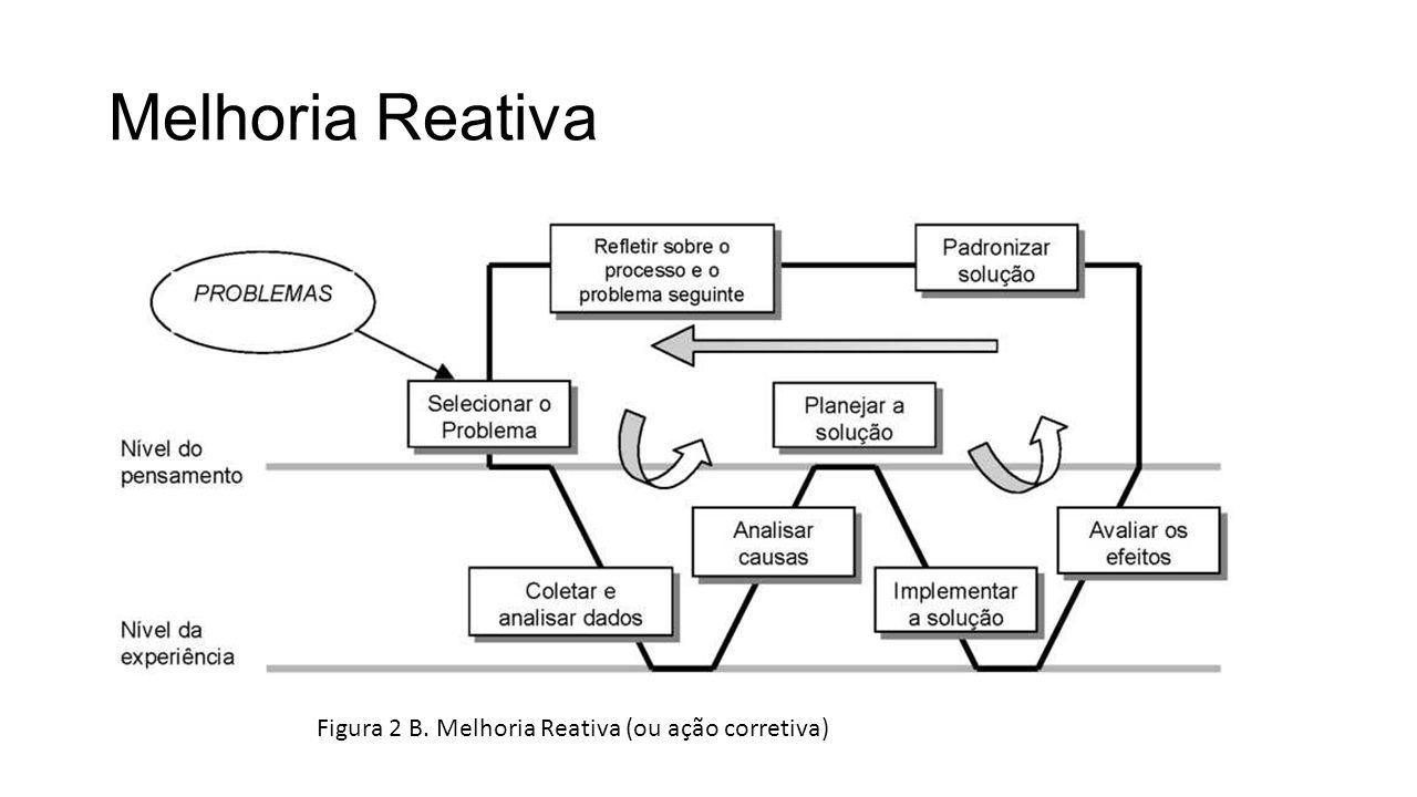 Melhoria Reativa Figura 2 B. Melhoria Reativa (ou ação corretiva)