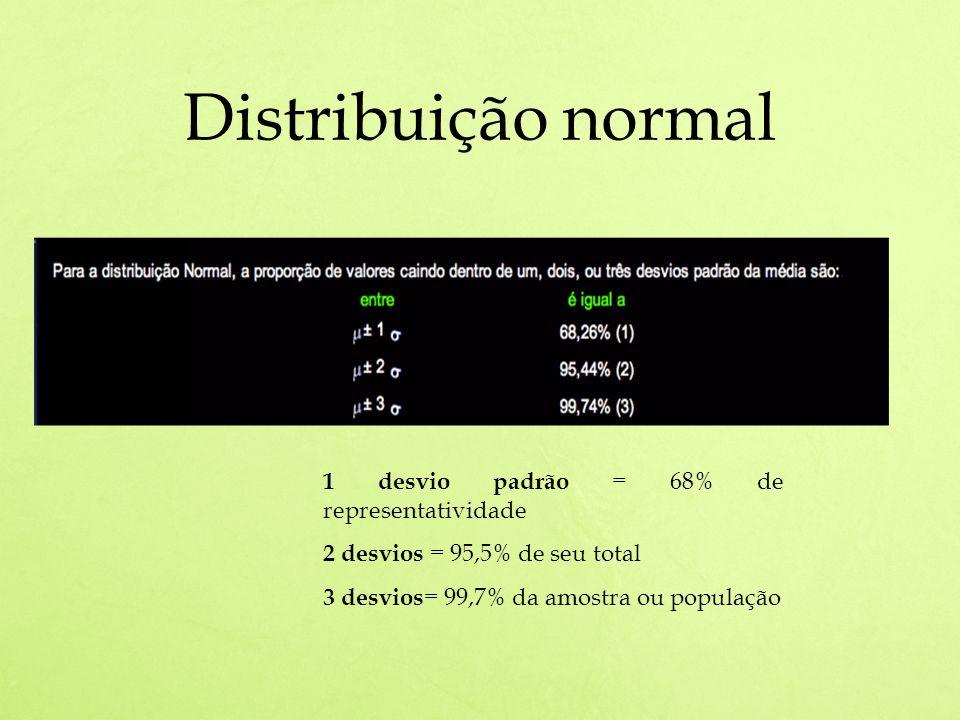 Distribuição normal 1 desvio padrão = 68% de representatividade