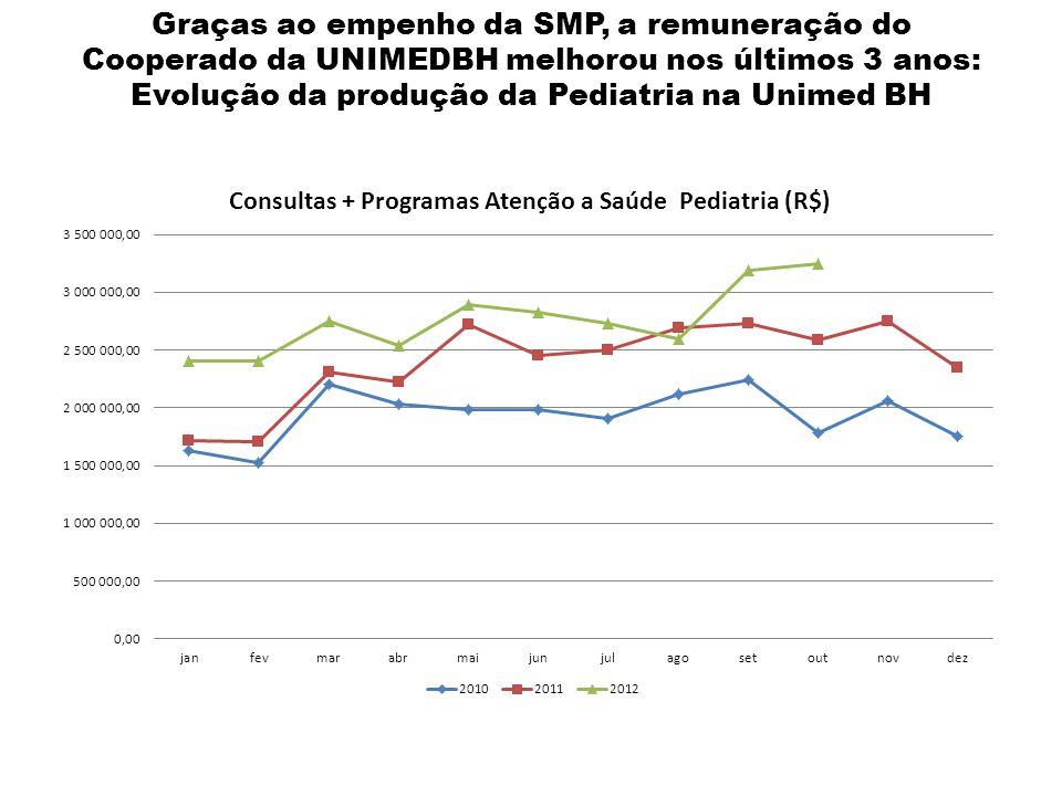 Graças ao empenho da SMP, a remuneração do Cooperado da UNIMEDBH melhorou nos últimos 3 anos: Evolução da produção da Pediatria na Unimed BH