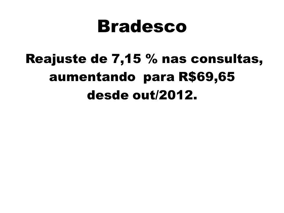 Bradesco Reajuste de 7,15 % nas consultas, aumentando para R$69,65 desde out/2012.