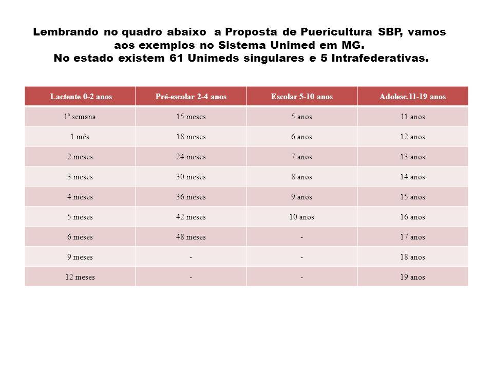 Lembrando no quadro abaixo a Proposta de Puericultura SBP, vamos aos exemplos no Sistema Unimed em MG. No estado existem 61 Unimeds singulares e 5 Intrafederativas.