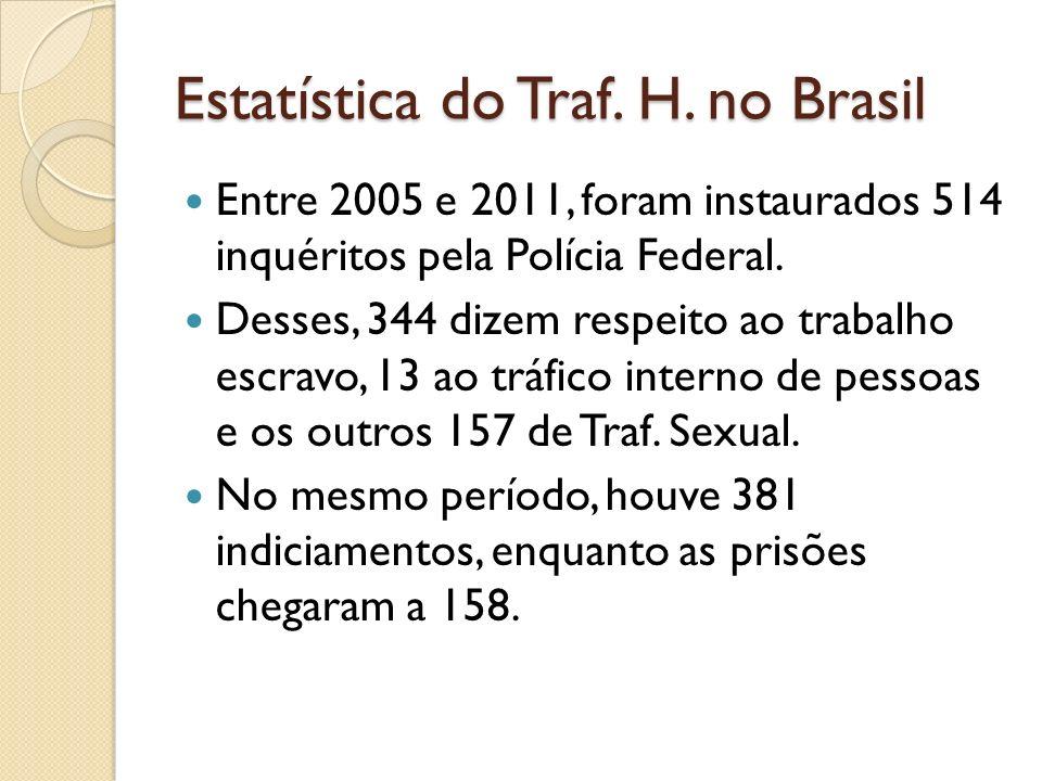 Estatística do Traf. H. no Brasil