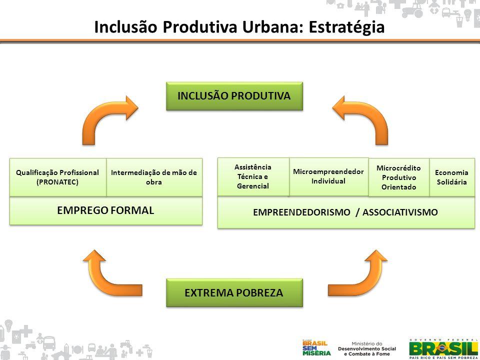 Inclusão Produtiva Urbana: Estratégia