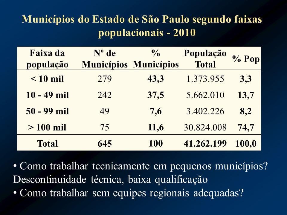 Municípios do Estado de São Paulo segundo faixas populacionais - 2010